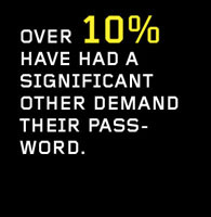 Over 10% have had a significant other demand their password.